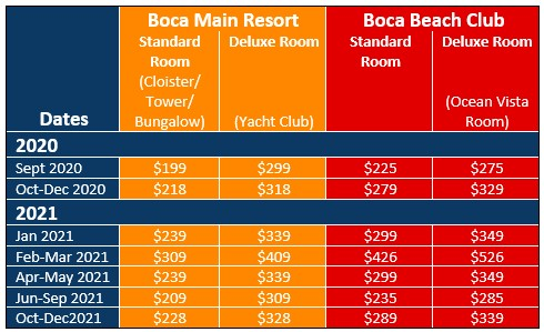 Price chart for Boca Raton Resort & Spa In Boca Raton/Boynton Beach, Florida for CME, CLE, and CE